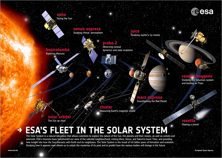 Solar_System_A1_poster_20_nov.2012