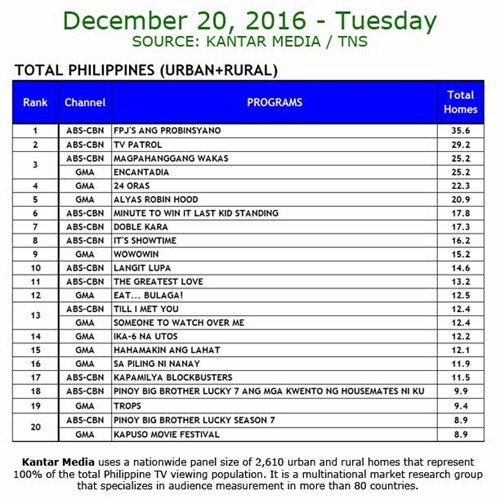 Kantar Media National TV Ratings - Dec 20, 2016