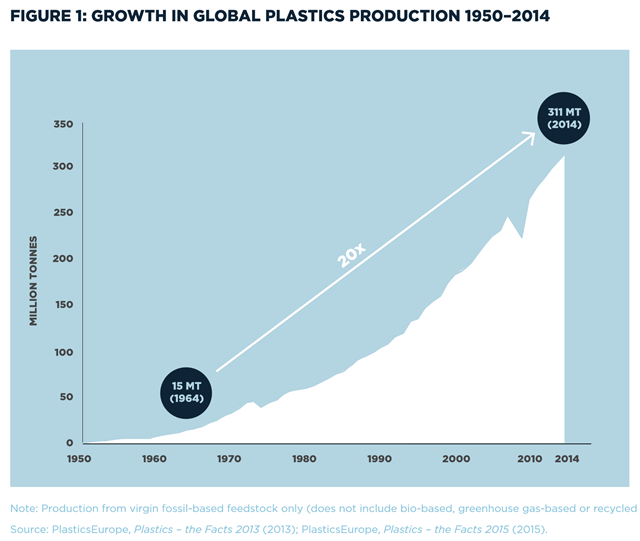 Growth in global plastics production 1950–2014. Graphic: Ellen MacArthur Foundation