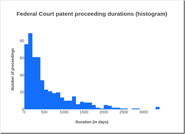 Duration of Federal Court patent proceedings