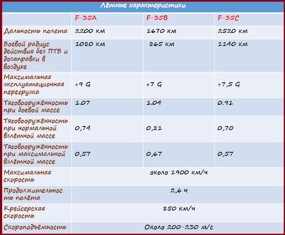 Летные характеристики самолетов