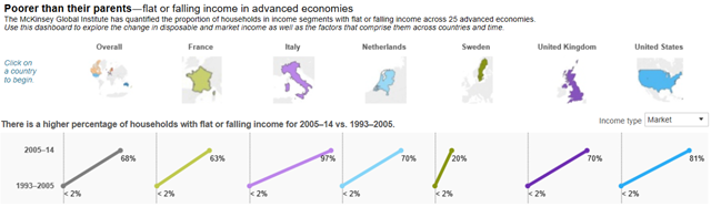 Poorer than their parents: flat or falling income in advanced economies. The McKinsey Global Institute has quantified the proportion of households in income segments with flat or falling income across 25 advanced economies. This graph shows the change in market income as well as the factors that comprise them across countries and time. Graphic: McKinsey Global Institute