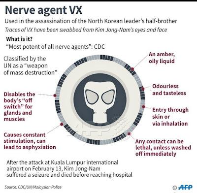 Keputusan preliminari analisa Jabatan Kimia mengenai kes pembunuhan warganegara Korea Utara