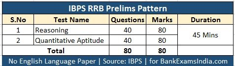 ibps rrb prelims exam pattern,ibps rrb online mock tests,ibps rrb best books buy online,ibps regional rural bank prelims mains exam pattern