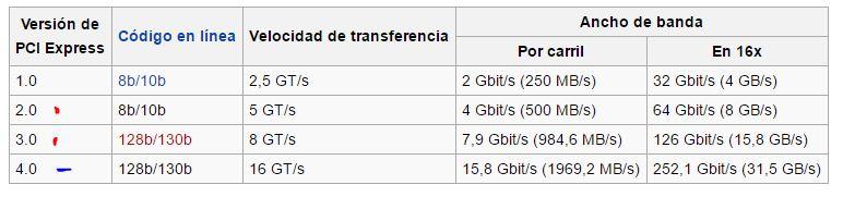 ¿diferencias entre PCIe 2.0 y 3.0?