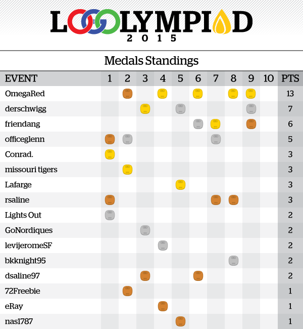 Event9Results_MedalsStandings.png