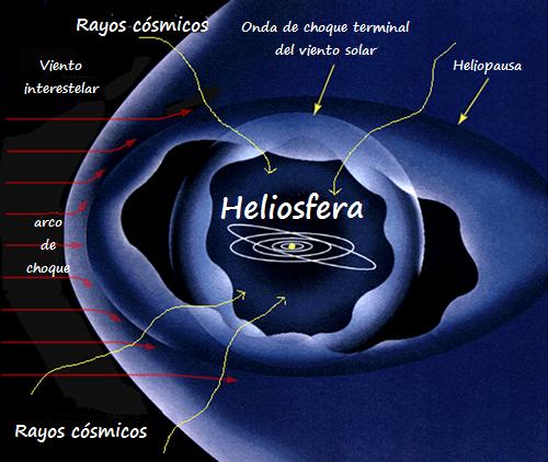 Heliosfera_y_rayos_cósmicos