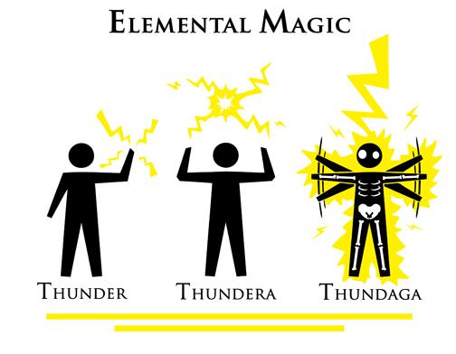 Elemental Magic Thundaga By Sejon, Magic Elements