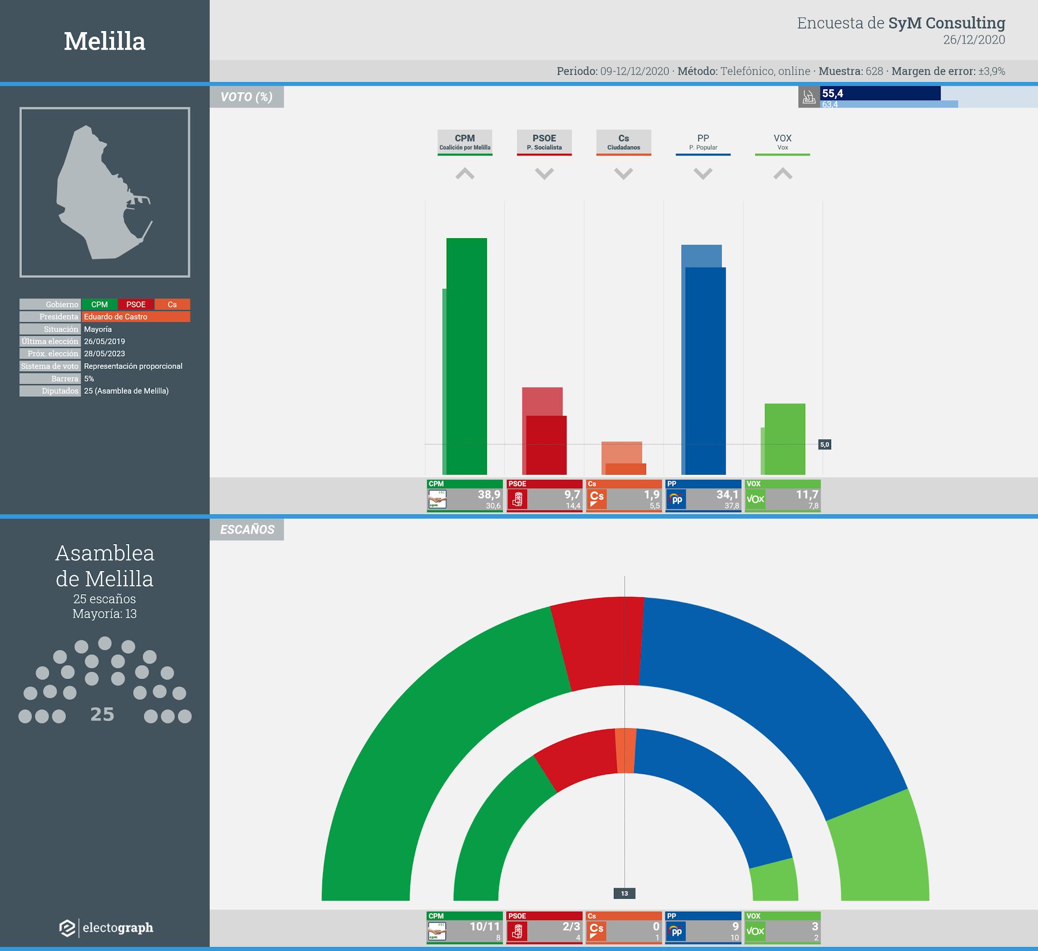 Gráfico de la encuesta para elecciones autonómicas en Melilla realizada por SyM Consulting, 26 de diciembre de 2020