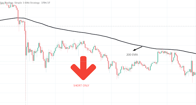 Free TradingView Scripts - Short Only When Price is Below 200 EMA (Downtrend)