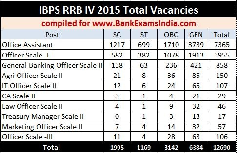 IBPS-RRB-2015-Total-Jobs-Vacancies_bankexamsindia.com