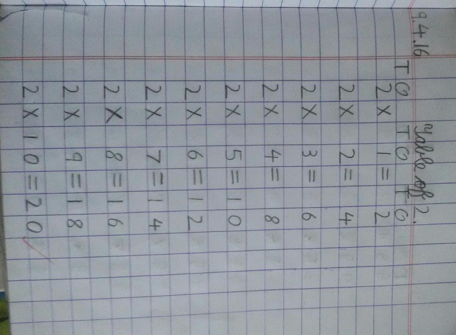 Smriti Batra : Class 2 Maths ( Tables )