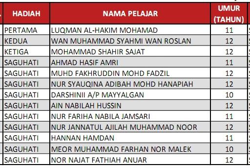 PEMENANG KEPUTUSAN PERTANDINGAN MENULIS SURAT 1 MALAYSIA