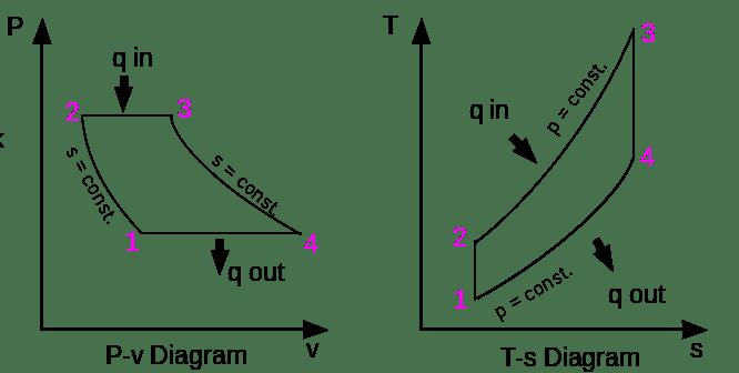 PV - TS diagram of closed cycle gas turbine