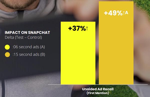 Estudo de anúncios em vídeo Snapchat