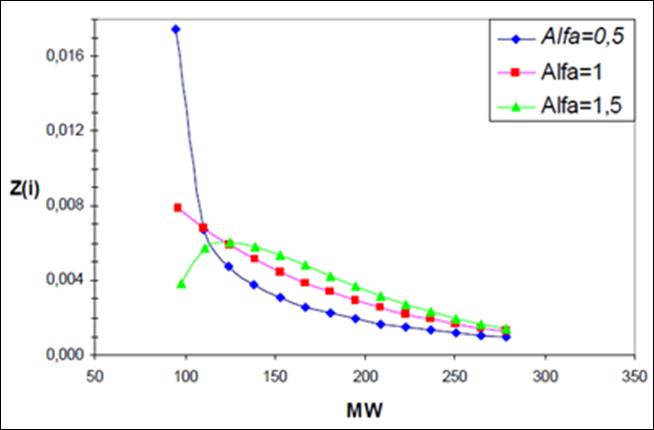 caracterización de la fracción pesada distribución peso molecular