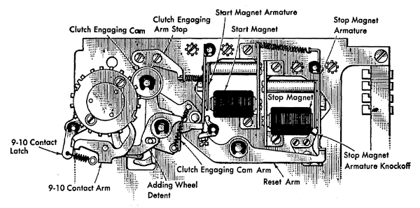 Diagram of the electromechanical counter, indicating the key components. From the IBM 403 Field Manual.