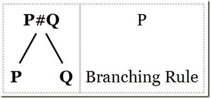 4.1 branch rule