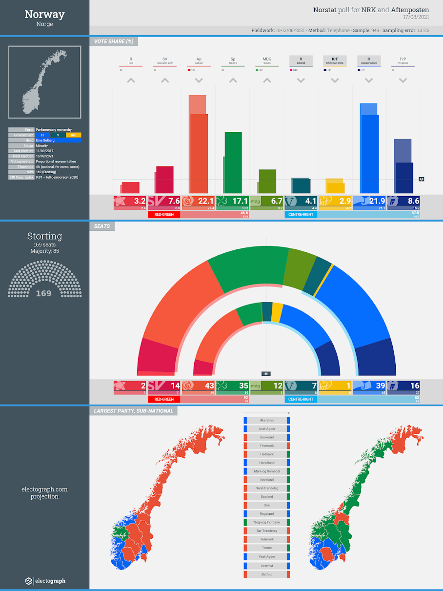NORWAY: Norstat poll chart for NRK and Aftenposten, 17 August 2021
