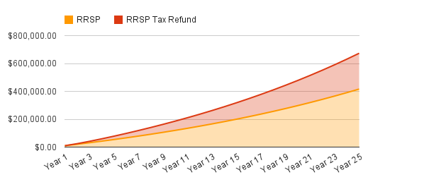 RRSP + Tax Refund RRSP