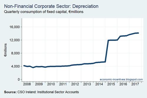 NFC Depreciation