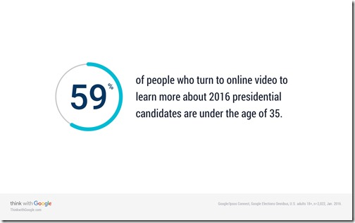 online-political-videos-younger-people