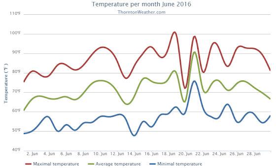 Thornton, Colorado's June 2016 temperature summary. (ThorntonWeather.com)