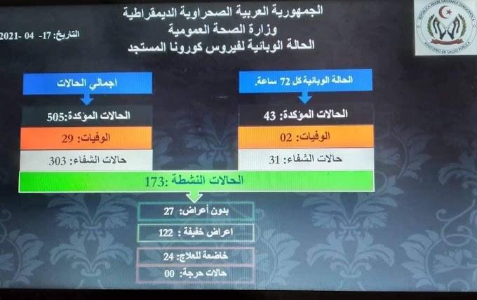 ⭕ ÚLTIMA HORA   Los campamentos saharauis suman 29 nuevos casos y dos muertes por Covid-19.