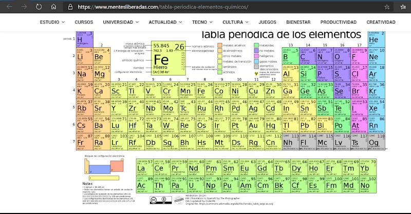 Cómo utilizar la tabla periódica