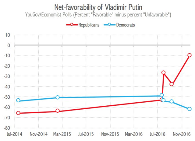 Net favorability of Vladimir Putin among U.S. Republicans and Democrats, 2011-2016. YouGov/Economist poll, 10-13 December 2016. Graphic: Will Jordan