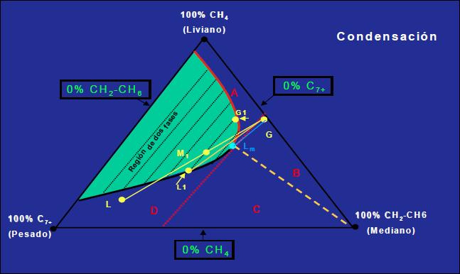 inyección de gas miscibilidad por múltiples contactos