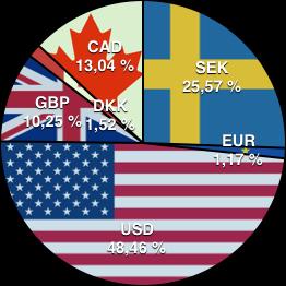 SEK: 25,57%; EUR: 1,17%; USD: 48,46%; GBP: 10,25%; DKK: 1,52%; CAD: 13,04%