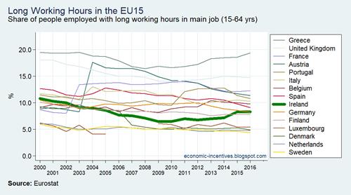 EU15 LFS Long Working Hours