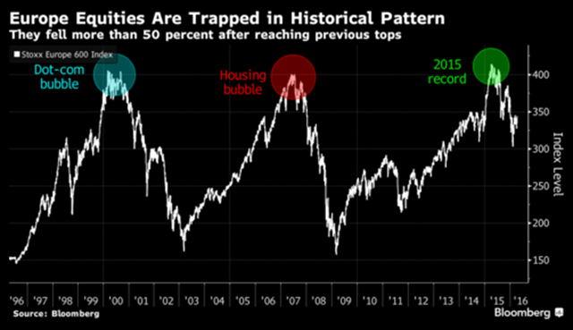 Stoxx Europe 600 Index, 1996-2016. Europe equities are trapped in historical pattern, falling more than 50 percent after reaching previous peaks. Graphic: Bloomberg