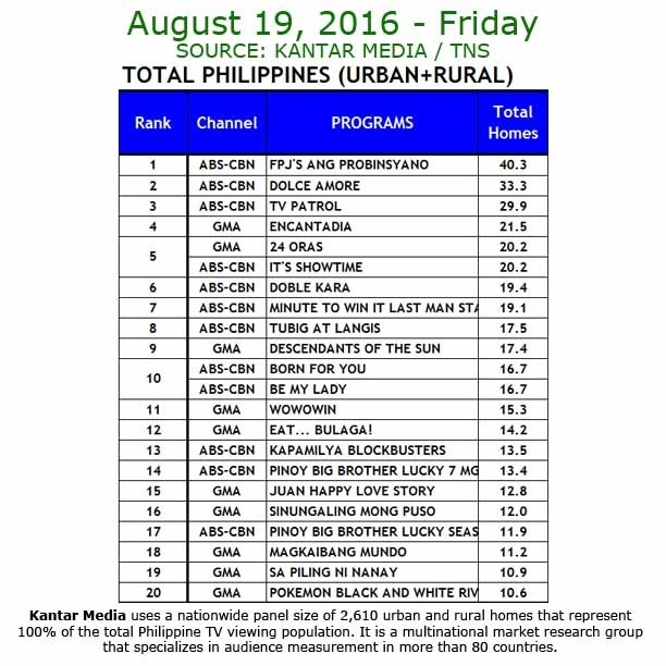 Kantar Media National TV Ratings - Aug 19, 2016