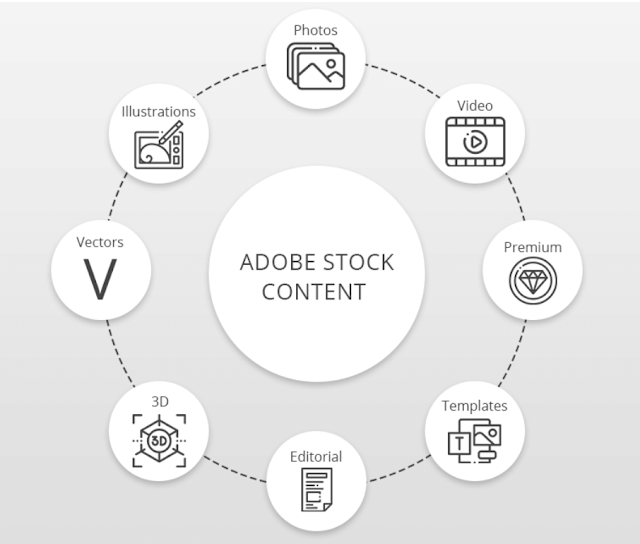 Complete Adobe Stock Review.