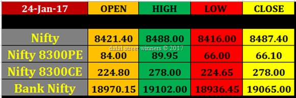 Today's stock Market closing rates 24 jan 2017