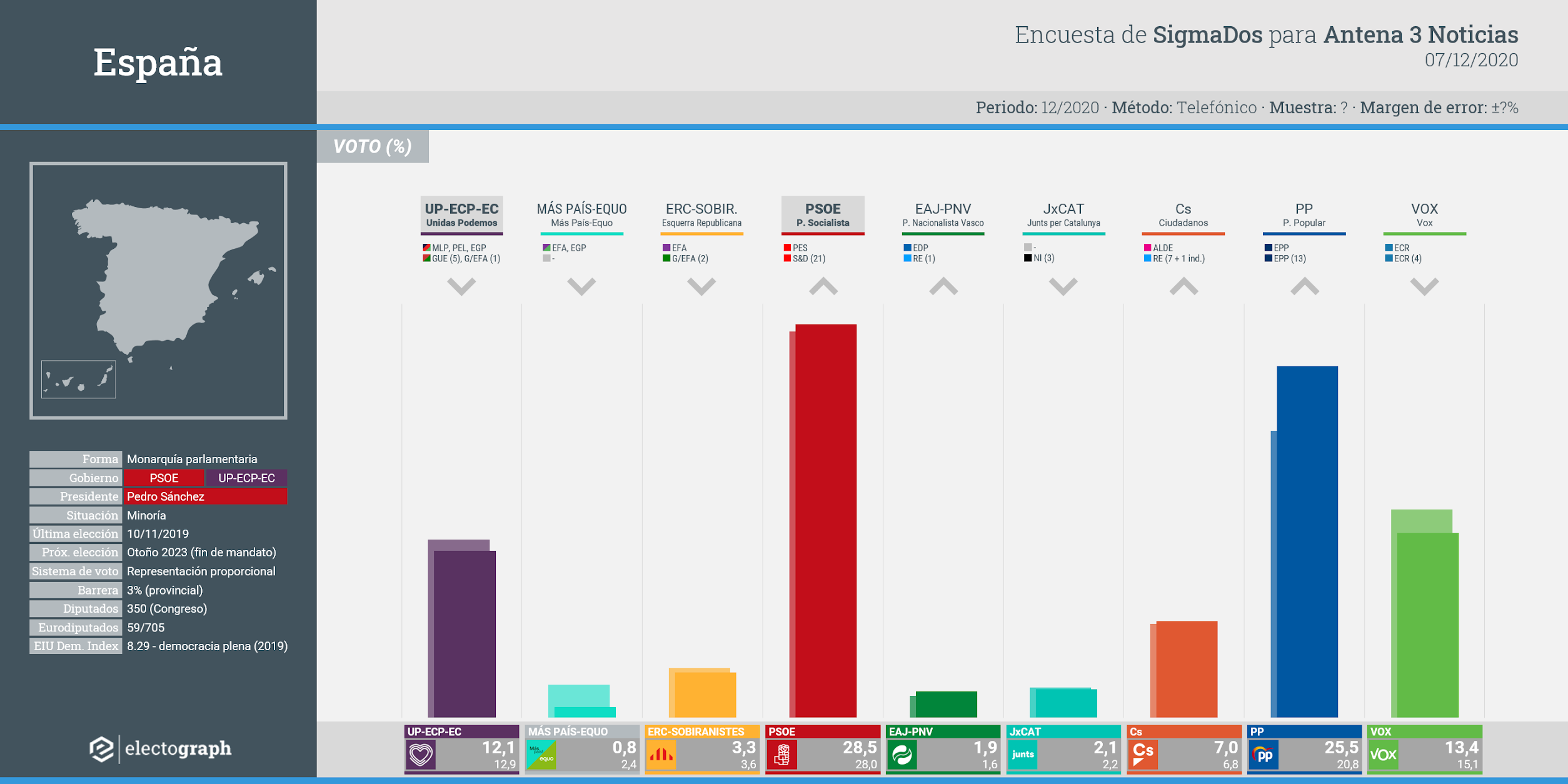 Gráfico de la encuesta para elecciones generales en España realizada por SigmaDos para Antena 3 Noticias, 7 de diciembre de 2020