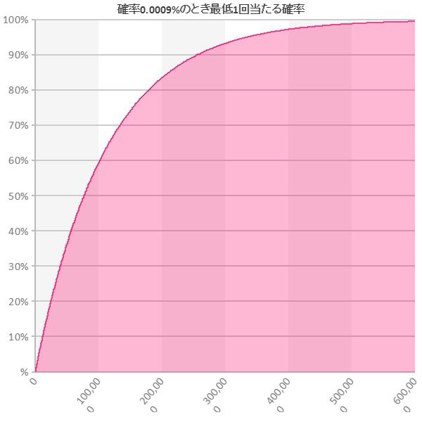 確率0.0009%のとき最低1回当たる確率