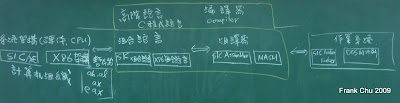 系統程式和計算機架構及作業系統的關係