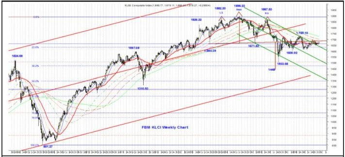 fbm klci weekly chart