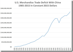 US trade deficit china