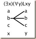 6.6 quantifier pictures 5.c
