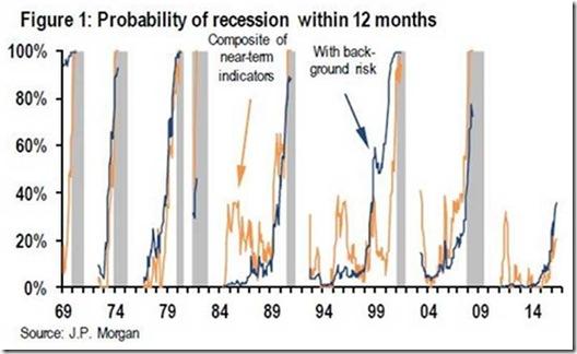 prob-recession
