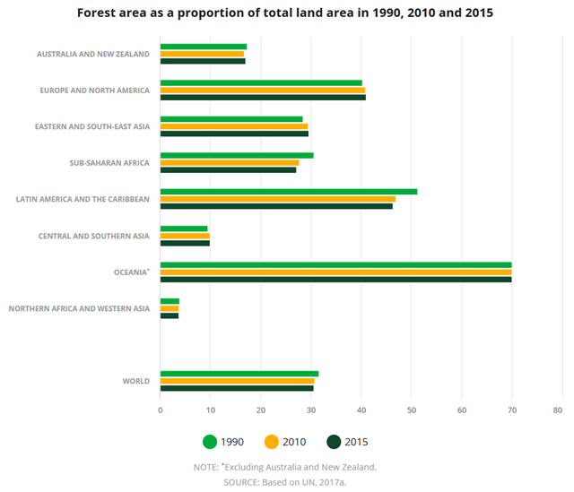 Forest area as a proportion of total land area in 1990, 2010 and 2015. Graphic: FAO