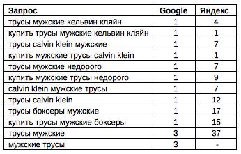 Результаты продвижения сайта оригинальных трусов в Google и Яндексе