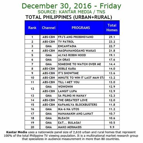 Kantar Media National TV Ratings - Dec 30, 2016