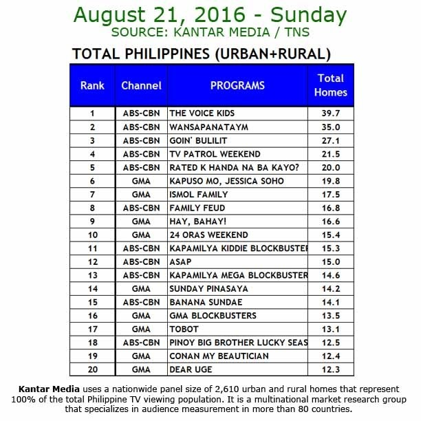Kantar Media National TV Ratings - Aug 21, 2016