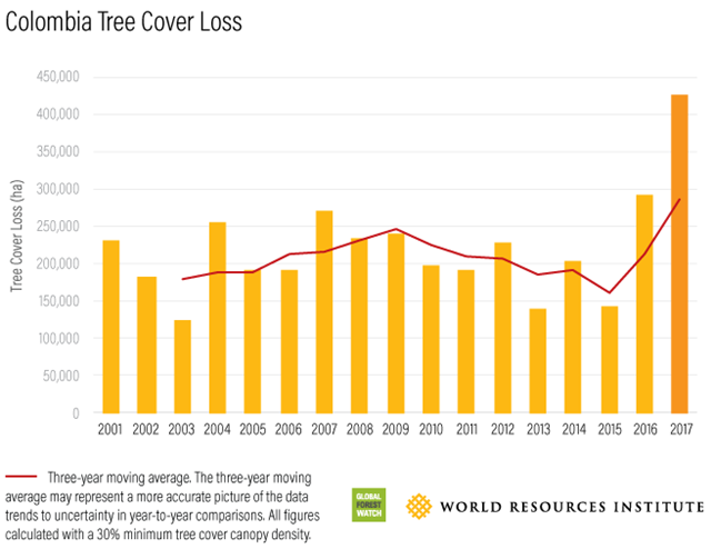 Tree cover loss in Colombia, 2001-2017. Graphic: Global Forest Watch / World Resources Institute