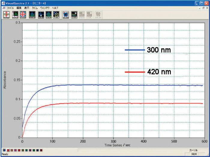 Fig.1-1. Absorvência para eletrólise realizada com célula de comprimento do trajeto óptico de 0,5 mm
